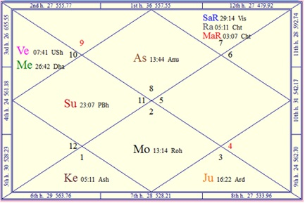 Horoscope chart of flight 370 from Malaysia