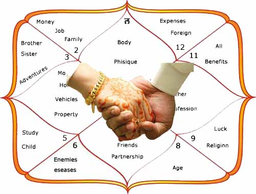 free kundali matchmaking Get free online matchmaking charts of boy and a girl for the purpose of marriage through traditional method of kundli milan (gun milan.