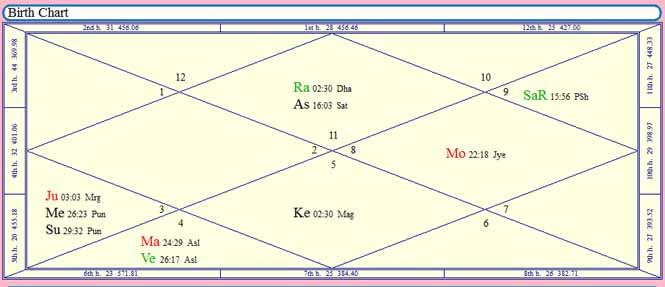 Vedic Natal chart