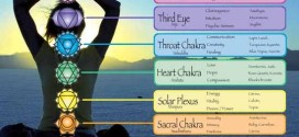 What Are Chakras – Know their importance for Spiritual Gains