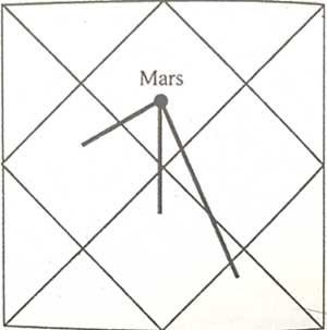 mars in first house