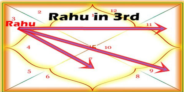 Rahu in 3rd house