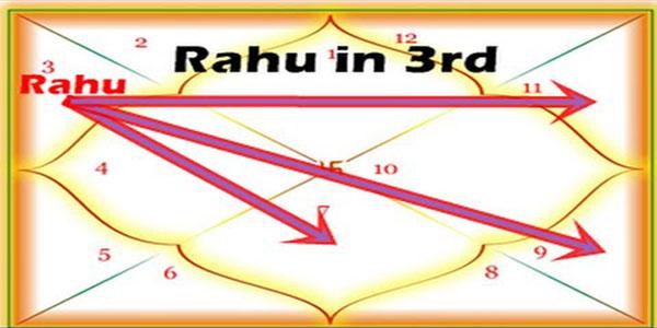 Rahu in 3rd house